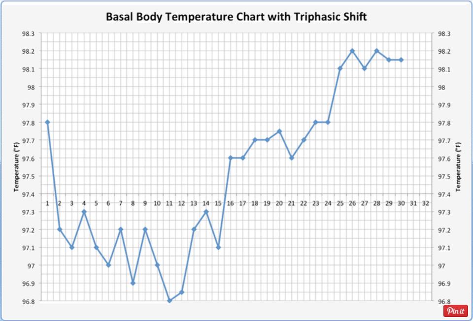 كيفية قراءة مخطط درجة حرارة الجسم الأساسية (BBT)