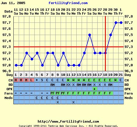 مثال لمخطط درجة حرارة الجسم الأساسية للمراجعة